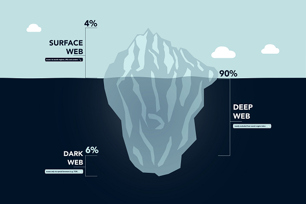 The Dark Web: What It Is, What It Isn't and What You Need to Know